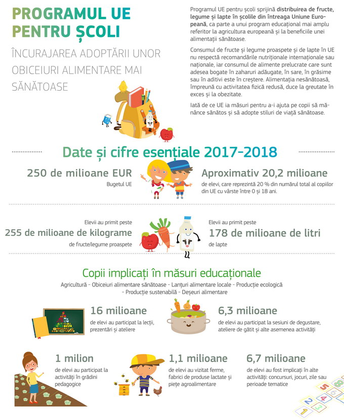 lapte fructe si legume in anul scolar 2019-2020 - infografic